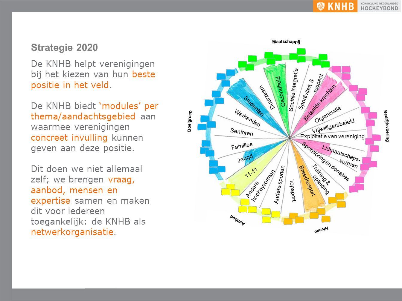 Uitgave mei '16 ©KNHB Strategie 2020 De KNHB helpt verenigingen bij het kiezen van hun beste positie in het veld.