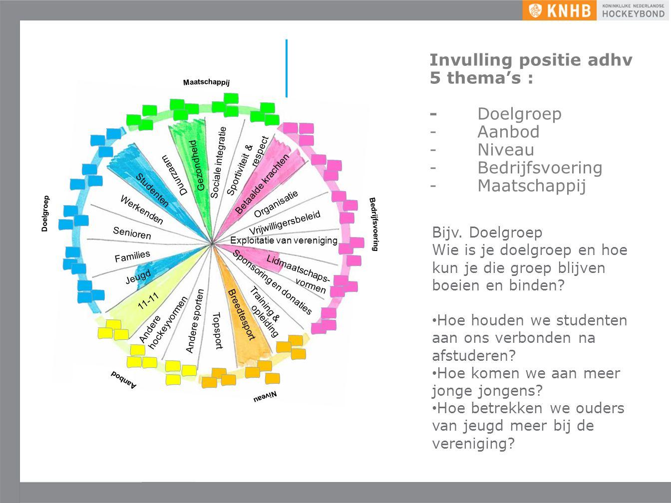 Uitgave mei '16 ©KNHB Invulling positie adhv 5 thema's : -Doelgroep -Aanbod -Niveau -Bedrijfsvoering -Maatschappij Bijv.