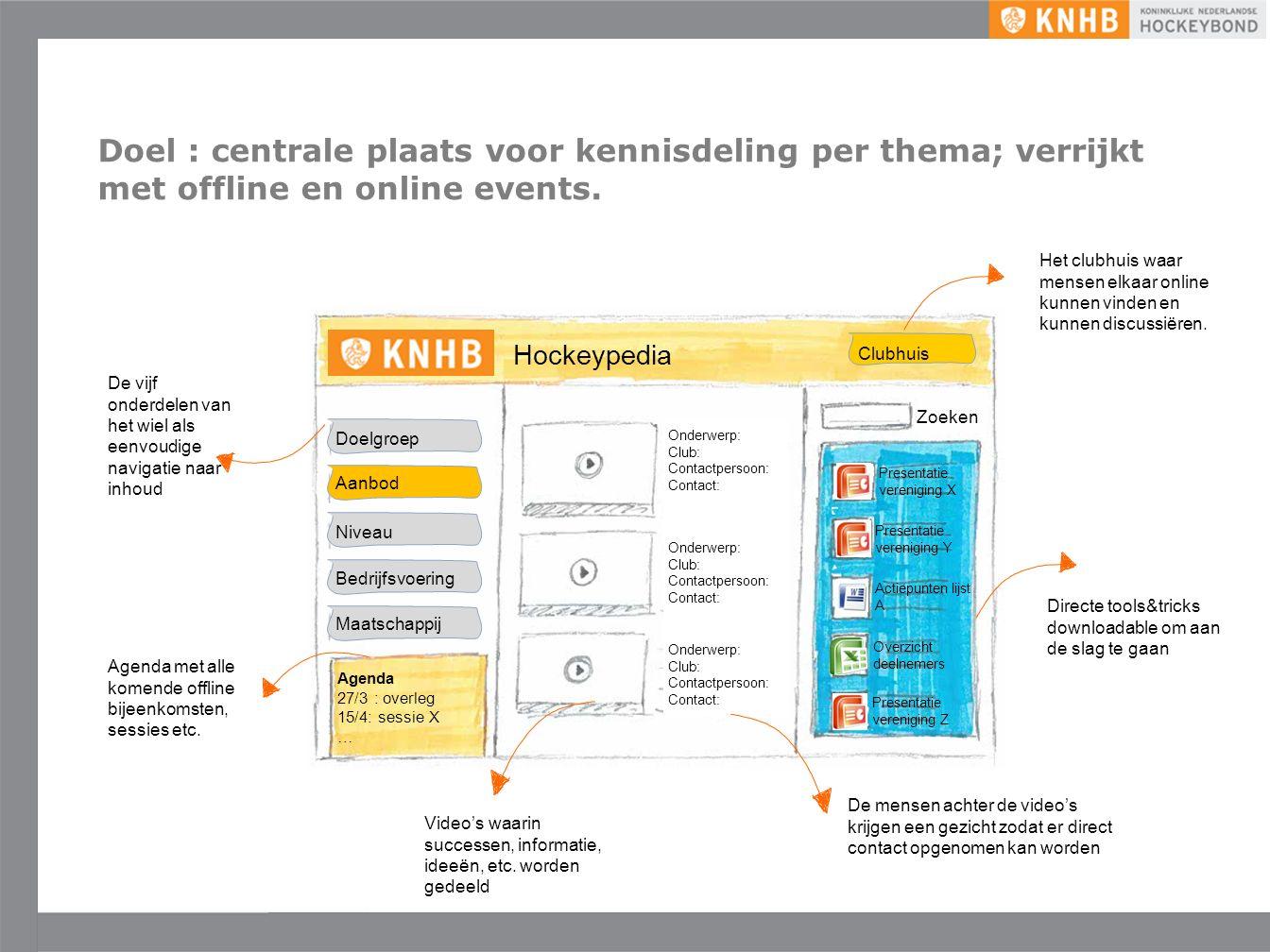 Uitgave mei '16 ©KNHB Inventariseren netwerk Interactie stimuleren Intern herorganiseren Clubs helpen bij het bepalen van hun positie in het veld: KNHB Club Monitor ©.