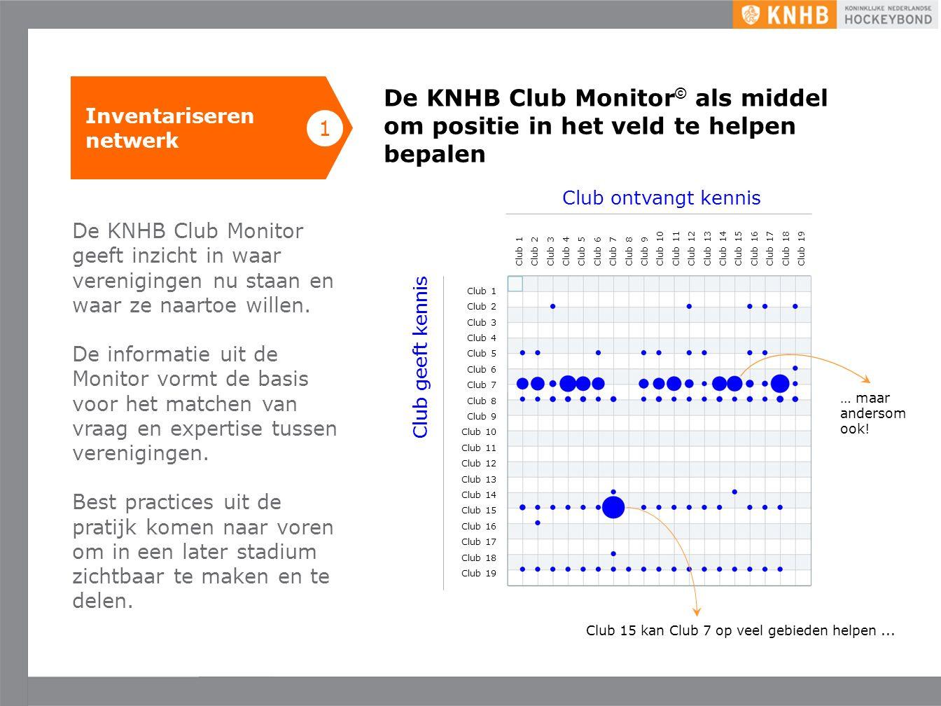 Uitgave mei '16 ©KNHB Inventariseren netwerk De KNHB Club Monitor als middel om de witte vlekken te bepalen voor ontwikkeling 1 De KNHB Club Monitor geeft de clubs en de KNHB inzicht in waar witte vlekken zitten op kennis- en/of ervaringsgebied zodat we hiermee gericht issues kunnen aanpakken.
