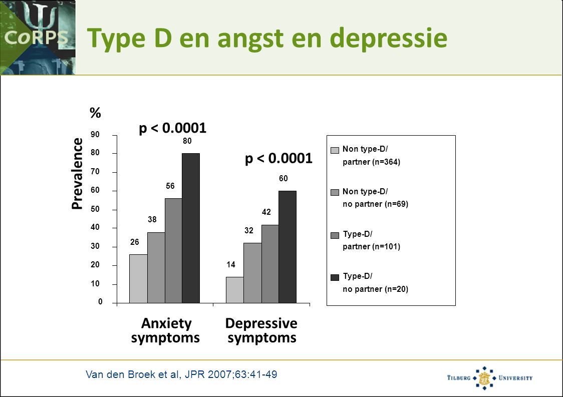 Type D en angst en depressie 26 14 38 32 56 42 80 60 0 10 20 30 40 50 60 70 80 90 Anxiety symptoms Depressive symptoms Prevalence Non type-D/ partner