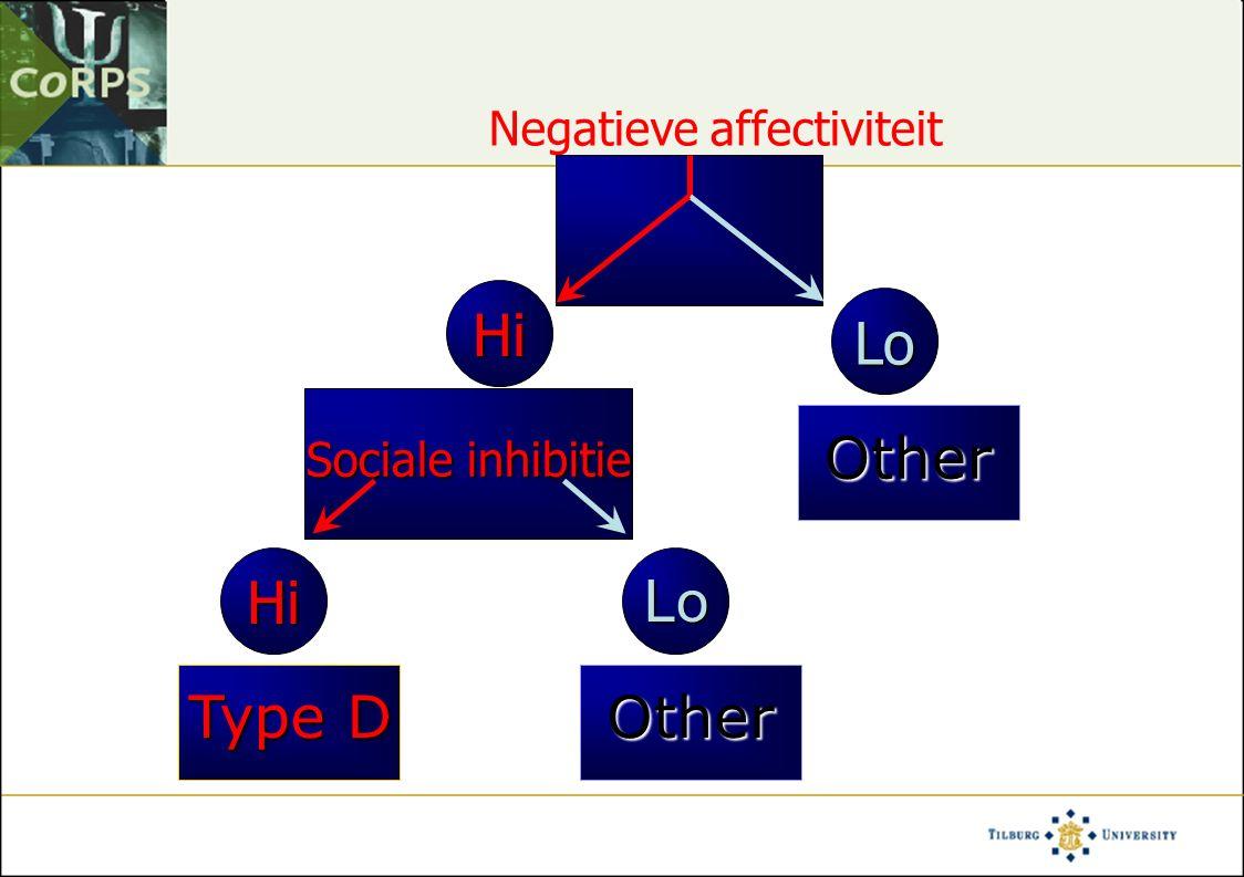 Negatieve affectiviteit Hi Sociale inhibitie HiLo Lo  Risk  Risk  Risk