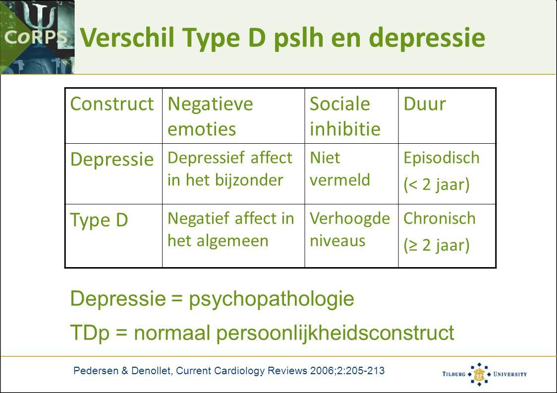 Verschil Type D pslh en depressie Pedersen & Denollet, Current Cardiology Reviews 2006;2:205-213 ConstructNegatieve emoties Sociale inhibitie Duur Depressie Depressief affect in het bijzonder Niet vermeld Episodisch (< 2 jaar) Type D Negatief affect in het algemeen Verhoogde niveaus Chronisch (≥ 2 jaar) Depressie = psychopathologie TDp = normaal persoonlijkheidsconstruct