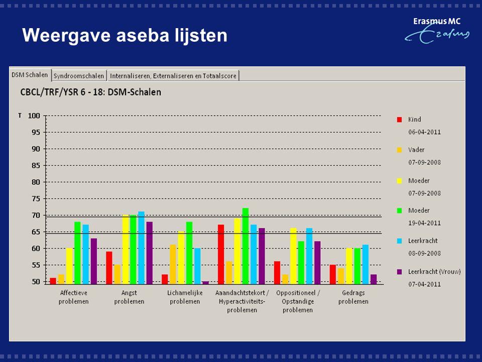 Weergave aseba lijsten