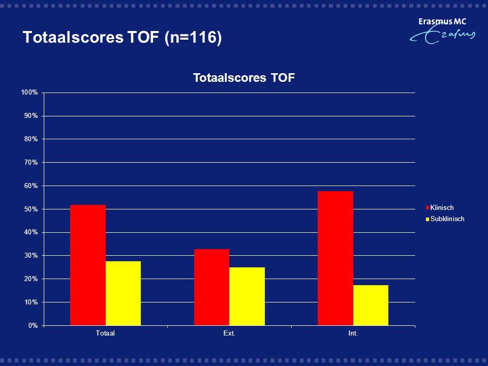 Totaalscores TOF (n=116)