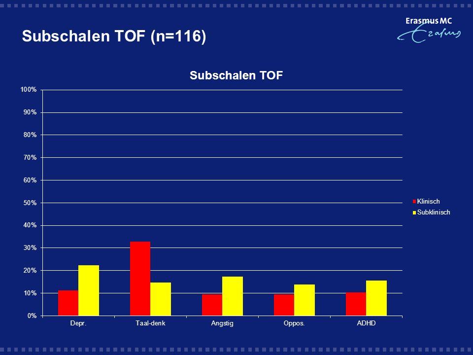 Subschalen TOF (n=116)