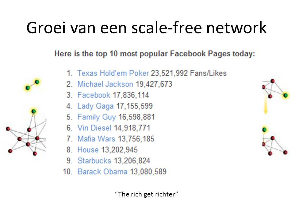 Groei van een scale-free network The rich get richter