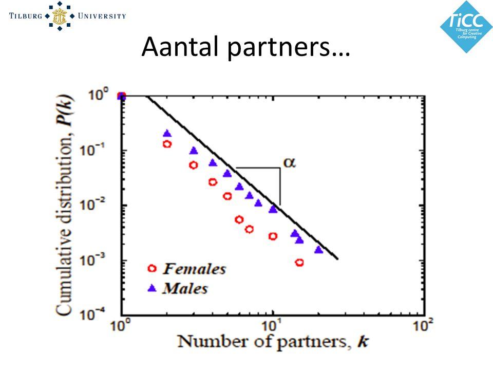 Aantal partners…