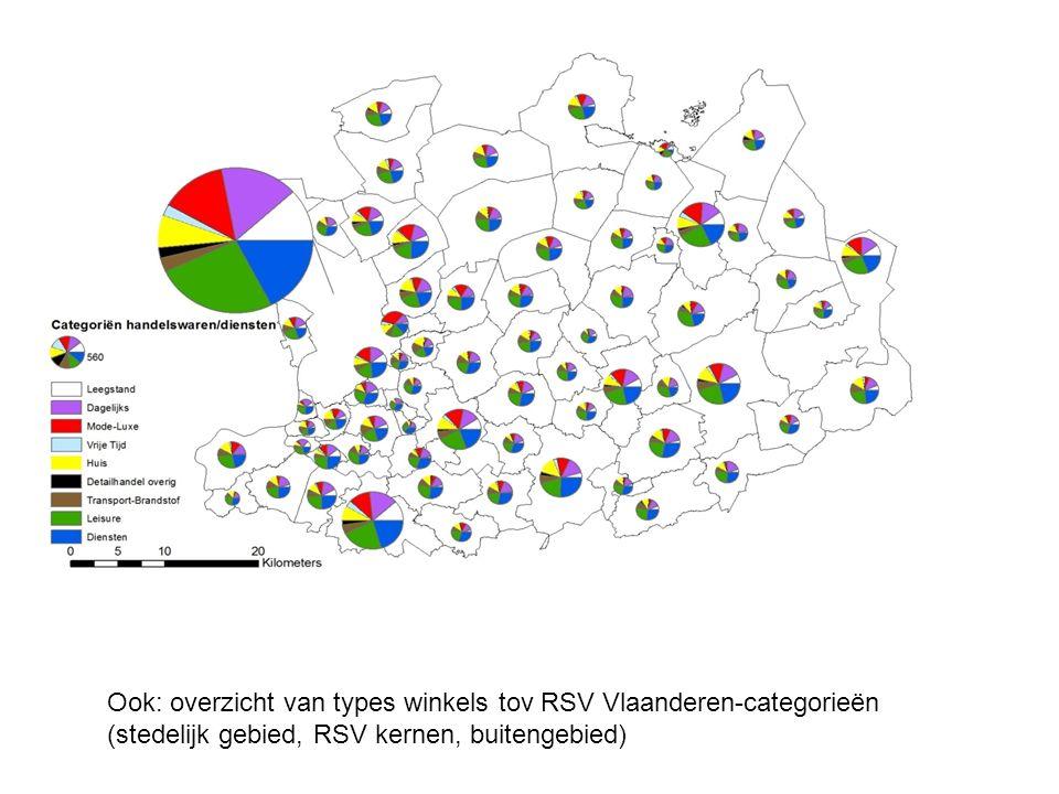 Ook: overzicht van types winkels tov RSV Vlaanderen-categorieën (stedelijk gebied, RSV kernen, buitengebied)