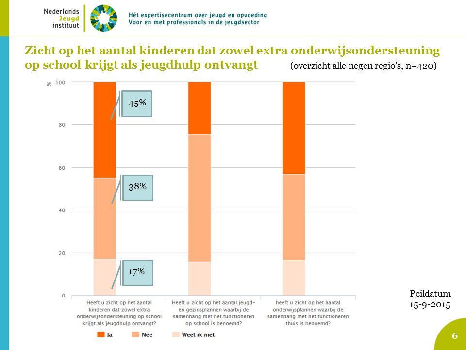 6 Zicht op het aantal kinderen dat zowel extra onderwijsondersteuning op school krijgt als jeugdhulp ontvangt (overzicht alle negen regio's, n=420) Peildatum 15-9-2015 45% 38% 17%
