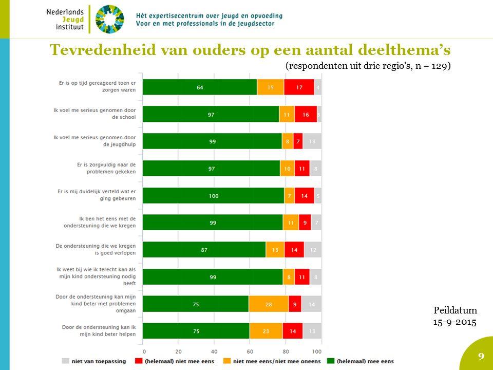 9 Tevredenheid van ouders op een aantal deelthema's Peildatum 15-9-2015 (respondenten uit drie regio's, n = 129)