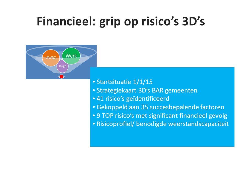 Financieel: grip op risico's 3D's Startsituatie 1/1/15 Strategiekaart 3D's BAR gemeenten 41 risico's geïdentificeerd Gekoppeld aan 35 succesbepalende factoren 9 TOP risico's met significant financieel gevolg Risicoprofiel/ benodigde weerstandscapaciteit