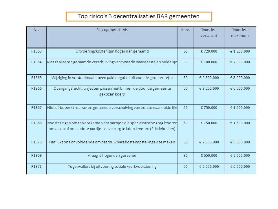 Nr.RisicogebeurtenisKans financieel verwacht financieel maximum R1363Uitvoeringskosten zijn hoger dan geraamd60€ 720.000€ 1.200.000 R1364Niet realiseren geraamde verschuiving van tweede naar eerste en nulde lijn30€ 700.000€ 2.000.000 R1365Wijziging in verdeelmaatstaven pakt negatief uit voor de gemeente(n)50€ 2.500.000€ 5.000.000 R1366 Overgangsrecht, trajecten passen niet binnen de door de gemeente gekozen koers 50€ 3.250.000€ 6.500.000 R1367Niet of beperkt realiseren geraamde verschuiving van eerste naar nulde lijn50€ 750.000€ 1.500.000 R1368 Investeringen om te voorkomen dat partijen die specialistische zorg leveren omvallen of om andere partijen deze zorg te laten leveren (Frictiekosten) 50€ 750.000€ 1.500.000 R1370Het lukt ons onvoldoende om betrouwbare kostenopstellingen te maken50€ 2.500.000€ 5.000.000 R1369Vraag is hoger dan geraamd30€ 650.000€ 2.000.000 R1371Tegenvallers bij uitvoering sociale werkvoorziening50€ 2.500.000€ 5.000.000 Top risico's 3 decentralisaties BAR gemeenten
