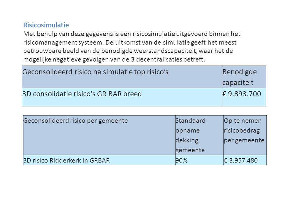 Geconsolideerd risico na simulatie top risico's Benodigde capaciteit 3D consolidatie risico s GR BAR breed€ 9.893.700 Risicosimulatie Met behulp van deze gegevens is een risicosimulatie uitgevoerd binnen het risicomanagement systeem.