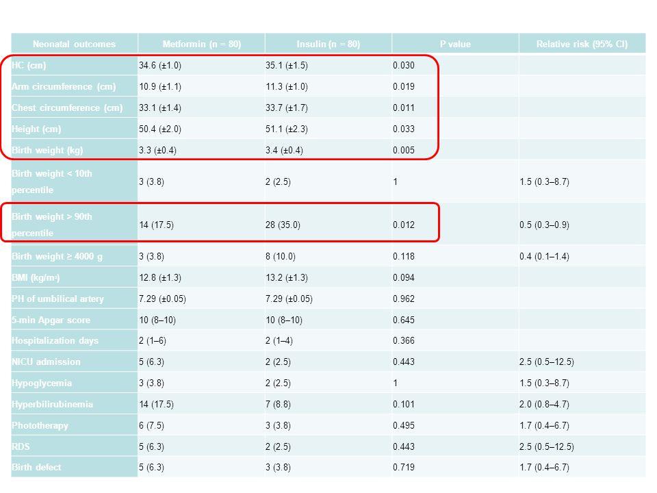 Neonatal outcomesMetformin (n = 80)Insulin (n = 80)P valueRelative risk (95% CI) HC (cm)34.6 (±1.0)35.1 (±1.5)0.030 Arm circumference (cm)10.9 (±1.1)11.3 (±1.0)0.019 Chest circumference (cm)33.1 (±1.4)33.7 (±1.7)0.011 Height (cm)50.4 (±2.0)51.1 (±2.3)0.033 Birth weight (kg)3.3 (±0.4)3.4 (±0.4)0.005 Birth weight < 10th percentile 3 (3.8)2 (2.5)11.5 (0.3–8.7) Birth weight > 90th percentile 14 (17.5)28 (35.0)0.0120.5 (0.3–0.9) Birth weight ≥ 4000 g3 (3.8)8 (10.0)0.1180.4 (0.1–1.4) BMI (kg/m 2 )12.8 (±1.3)13.2 (±1.3)0.094 PH of umbilical artery7.29 (±0.05) 0.962 5-min Apgar score10 (8–10) 0.645 Hospitalization days2 (1–6)2 (1–4)0.366 NICU admission5 (6.3)2 (2.5)0.4432.5 (0.5–12.5) Hypoglycemia3 (3.8)2 (2.5)11.5 (0.3–8.7) Hyperbilirubinemia14 (17.5)7 (8.8)0.1012.0 (0.8–4.7) Phototherapy6 (7.5)3 (3.8)0.4951.7 (0.4–6.7) RDS5 (6.3)2 (2.5)0.4432.5 (0.5–12.5) Birth defect5 (6.3)3 (3.8)0.7191.7 (0.4–6.7)