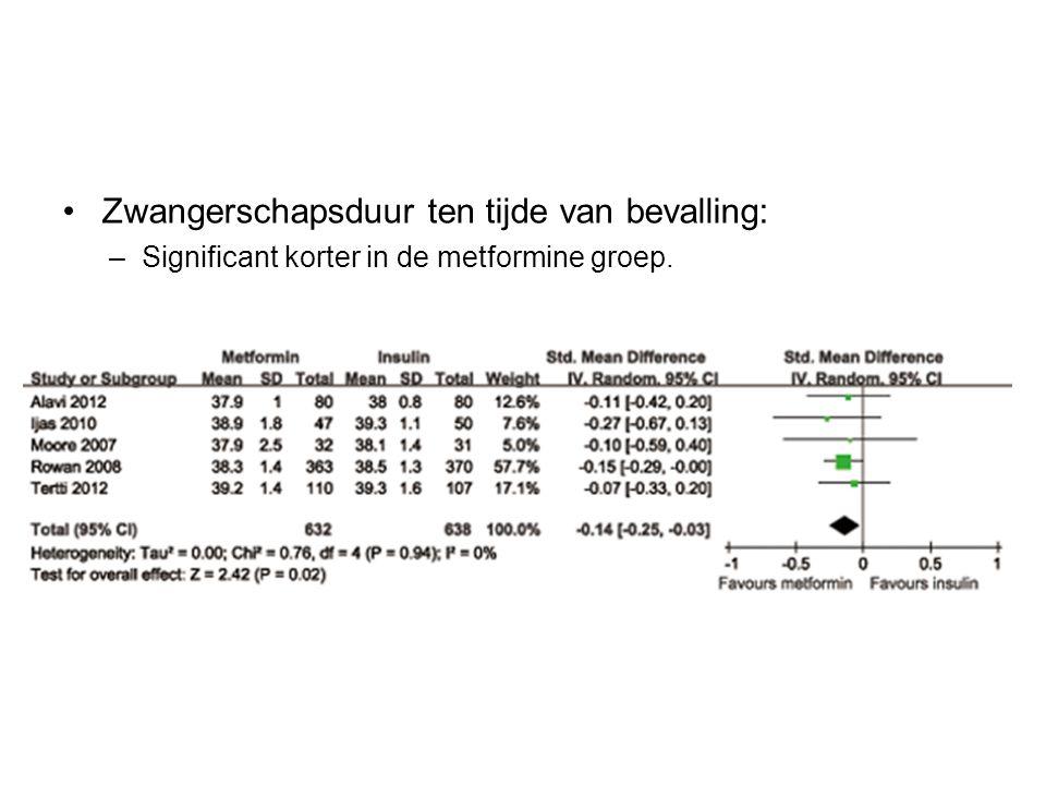 Zwangerschapsduur ten tijde van bevalling: –Significant korter in de metformine groep.