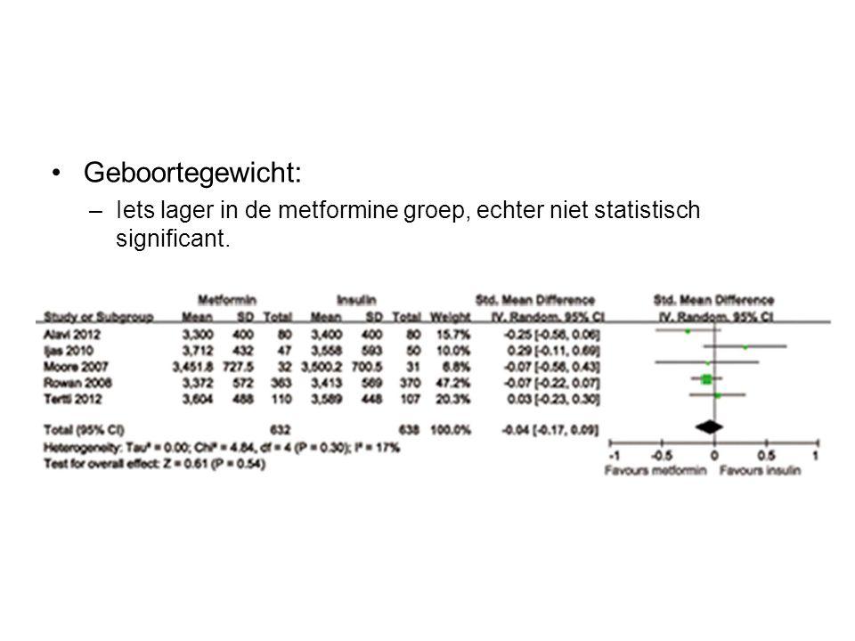 Geboortegewicht: –Iets lager in de metformine groep, echter niet statistisch significant.