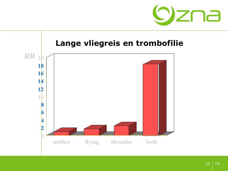 7029 Lange vliegreis en trombofilie 0 2 4 6 8 10 12 14 16 18 20 neitherflyingthromboboth RR