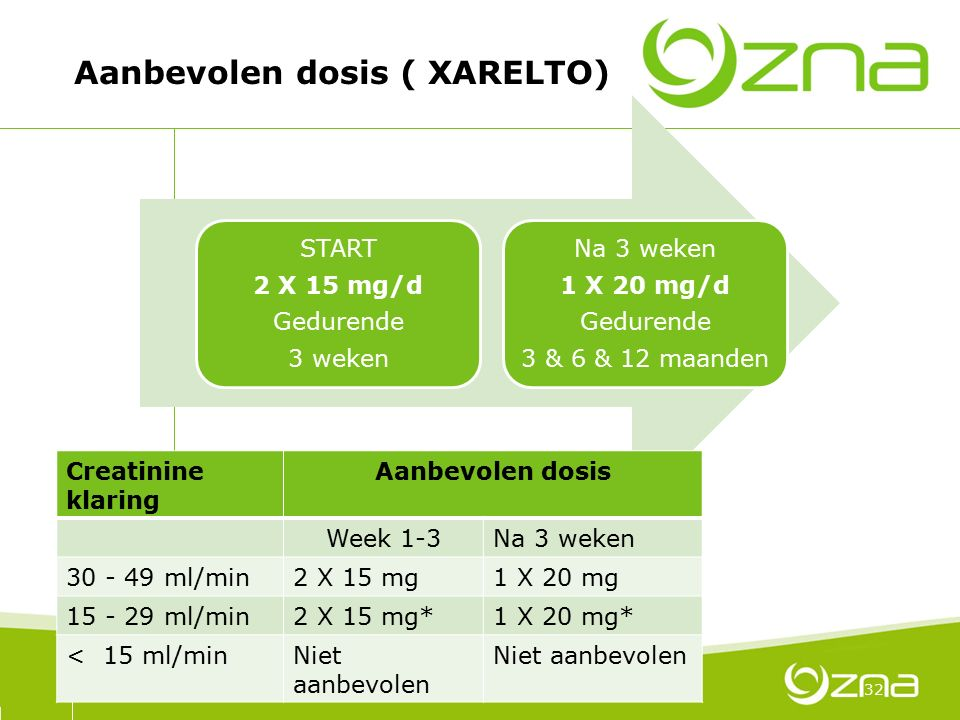 70 Aanbevolen dosis ( XARELTO) 32 Creatinine klaring Aanbevolen dosis Week 1-3Na 3 weken 30 - 49 ml/min2 X 15 mg1 X 20 mg 15 - 29 ml/min2 X 15 mg*1 X