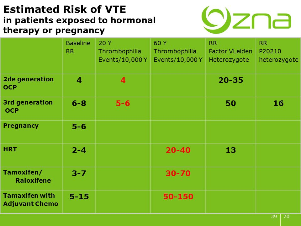 7039 Estimated Risk of VTE in patients exposed to hormonal therapy or pregnancy Baseline RR 20 Y Thrombophilia Events/10,000 Y 60 Y Thrombophilia Events/10,000 Y RR Factor VLeiden Heterozygote RR P20210 heterozygote 2de generation OCP 4420-35 3rd generation OCP 6-85-65016 Pregnancy 5-6 HRT 2-420-4013 Tamoxifen/ Raloxifene 3-730-70 Tamaxifen with Adjuvant Chemo 5-1550-150