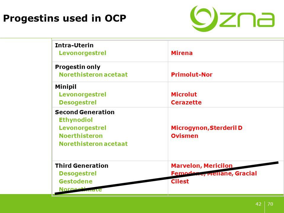 7042 Progestins used in OCP Intra-Uterin LevonorgestrelMirena Progestin only Norethisteron acetaatPrimolut-Nor Minipil Levonorgestrel Desogestrel Micr