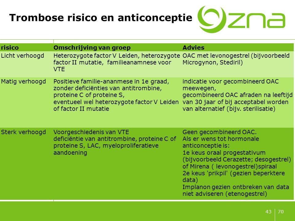 70 Trombose risico en anticonceptie 43 risicoOmschrijving van groepAdvies Licht verhoogdHeterozygote factor V Leiden, heterozygote factor II mutatie,