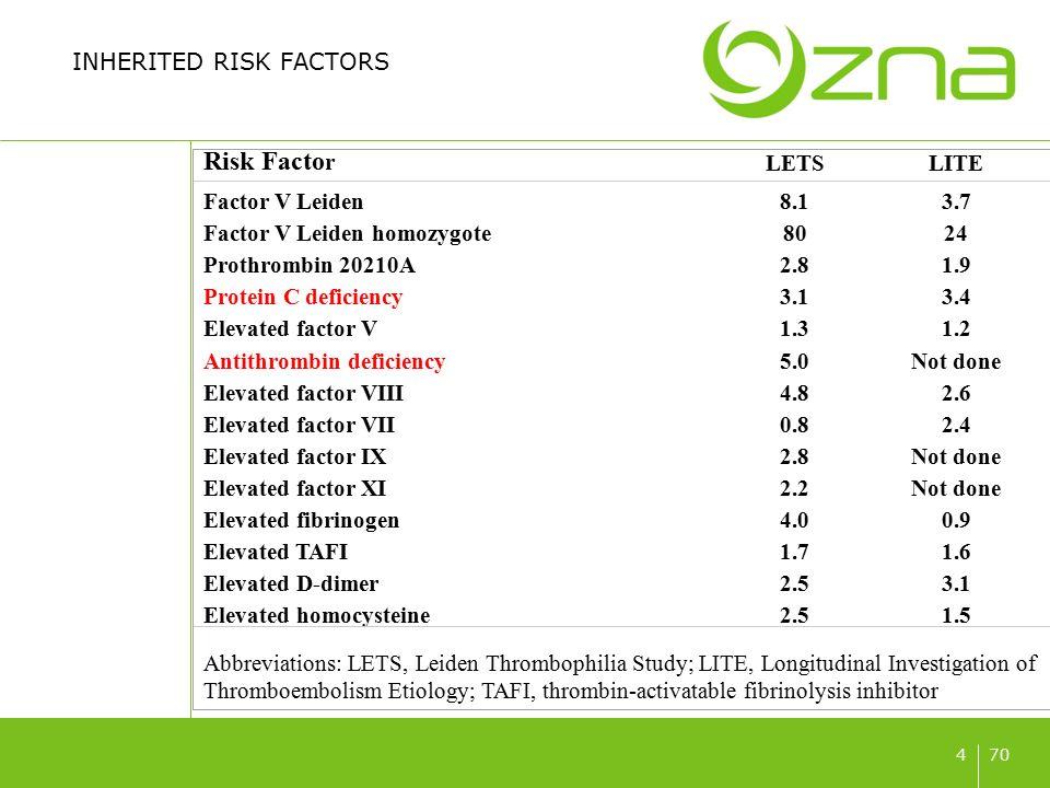704 INHERITED RISK FACTORS Risk Facto r LETSLITE Factor V Leiden8.13.7 Factor V Leiden homozygote8024 Prothrombin 20210A2.81.9 Protein C deficiency3.1