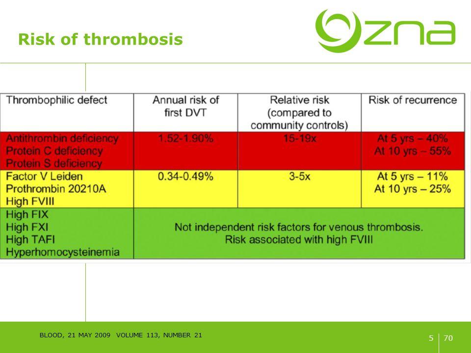 70 Thrombofilie screening Aangeboren thrombophilie Proteïne C85% Proteïne S100% Factor V Leidenheterozygoot Prothrombine G20210Anegatief Lupus anticonegatief Anticardiolipine antistoffennegatief Anti-beta 2 glycoproteine antistoffennegatief Factor VIII110% (MTHFR 677TT)(negatief) (PAI-1 4G/5G)(negatief) 46