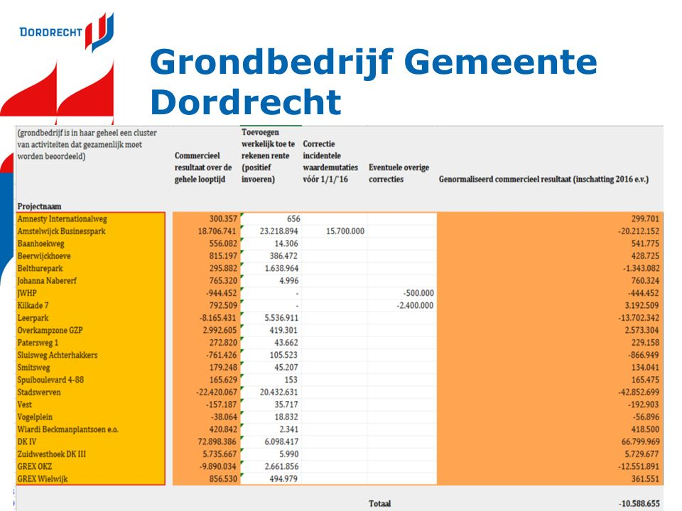 Grondbedrijf Gemeente Dordrecht