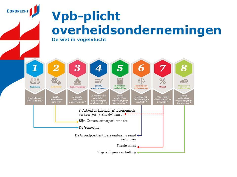 Vpb-plicht overheidsondernemingen De wet in vogelvlucht 1) Arbeid en kapitaal; 2) Economisch verkeer; en 3) 'Fiscale' winst Bijv. Grexen, straatparker