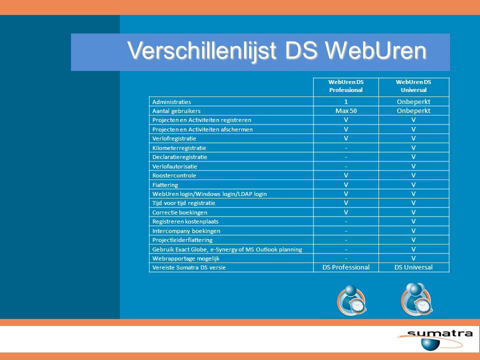 Prijsstelling Sumatra DS Sumatra DS Professional € 4.000,- Sumatra DS Universal € 8.000,- DS WebUren Professional€ 3.000,- Software Assurance (verplicht) per jaar € 750,- DS WebUren Professional€ 3.000,- Software Assurance (verplicht) per jaar € 750,- DS WebUren Universal€ 6.000,- Software Assurance (verplicht) per jaar € 1.500,- DS WebUren Universal€ 6.000,- Software Assurance (verplicht) per jaar € 1.500,- Mogelijke combinaties: Mogelijke combinaties: ProductProductProduct DS Professional DS Universal DS WebUren Professional DS WebUren Universal Software Assurance p/j Meer dan 5.000 tevreden gebruikers