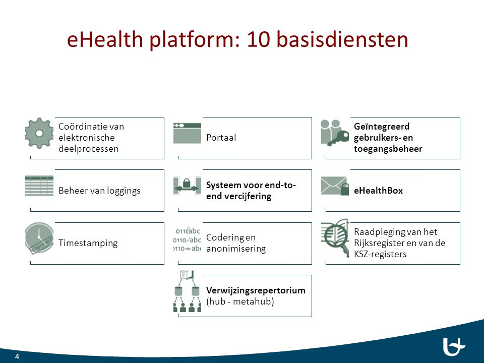 Gecomputeriseerde beslissingsondersteunings- systemen: EBMeDS Duodecim Medical Publications Ltd (Finland) Context specifiek advies at the point-of-care reminders, therapeutic suggestions en diagnosis- specific links to guidelines Gebruikt classificatie codes(ICPC, ICD, Snomed, …), labo waarden(loinc, …), lengte, gewicht, … Platform onafhankelijk, kan lokaal werken op de pc van de gebruiker www.EBMeDS.org 15