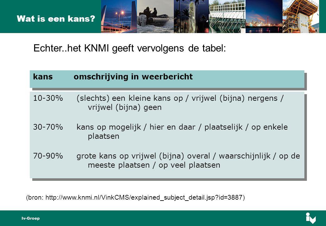 Echter..het KNMI geeft vervolgens de tabel: Wat is een kans.