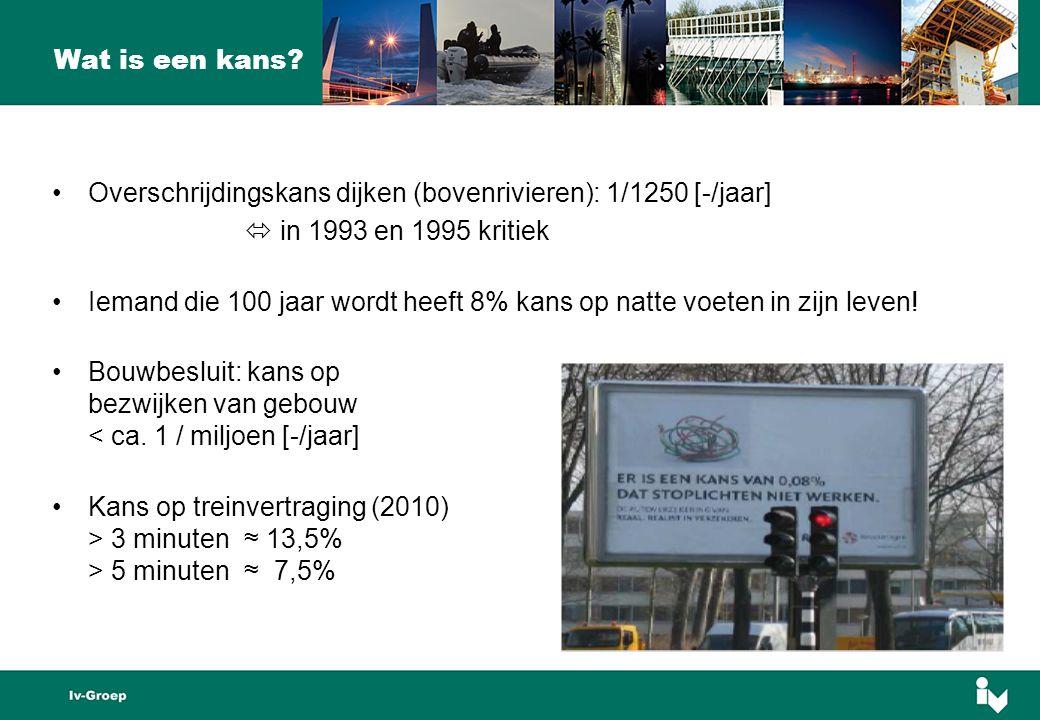 Overschrijdingskans dijken (bovenrivieren): 1/1250 [-/jaar]  in 1993 en 1995 kritiek Iemand die 100 jaar wordt heeft 8% kans op natte voeten in zijn leven.