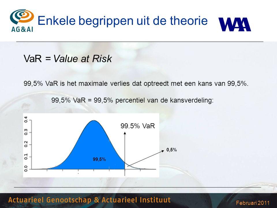 Februari 2011 VaR = Value at Risk 99,5% VaR is het maximale verlies dat optreedt met een kans van 99,5%. 99,5% VaR = 99,5% percentiel van de kansverde