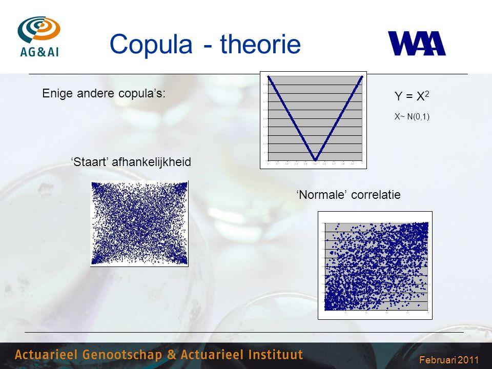 Februari 2011 Copula - theorie Enige andere copula's: 'Staart' afhankelijkheid 'Normale' correlatie Y = X 2 X~ N(0,1)