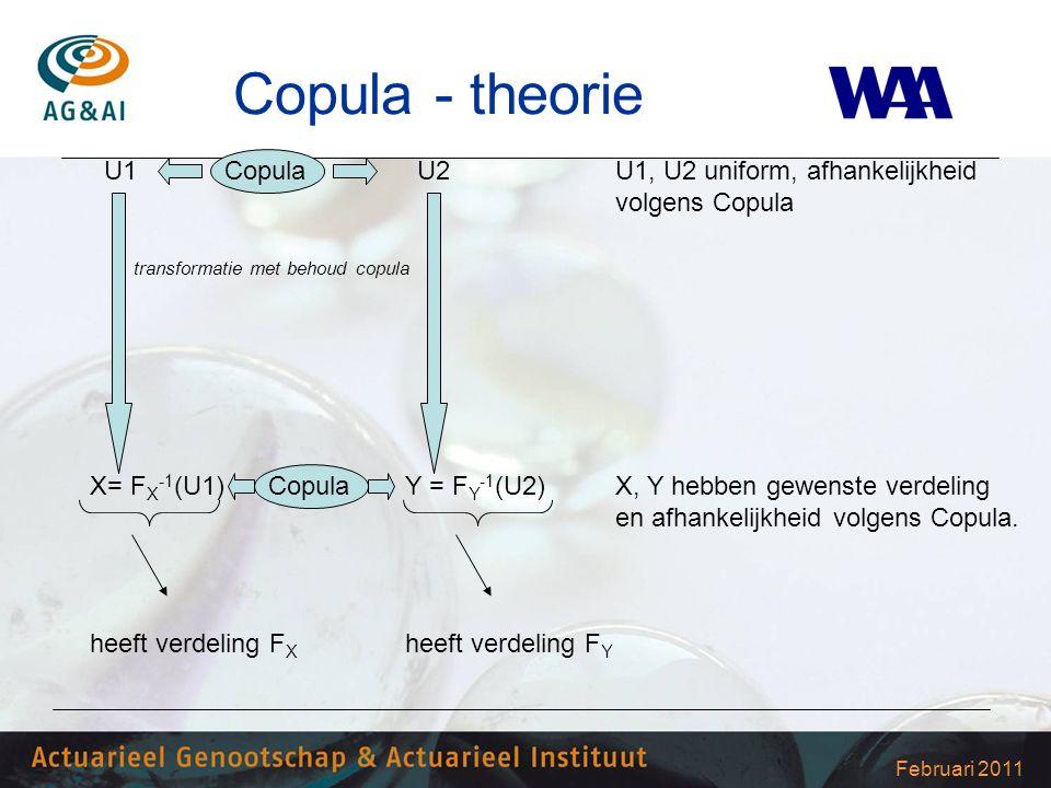 Februari 2011 Copula - theorie U1 Copula U2 U1, U2 uniform, afhankelijkheid volgens Copula transformatie met behoud copula X= F X -1 (U1) Copula Y = F Y -1 (U2)X, Y hebben gewenste verdeling en afhankelijkheid volgens Copula.