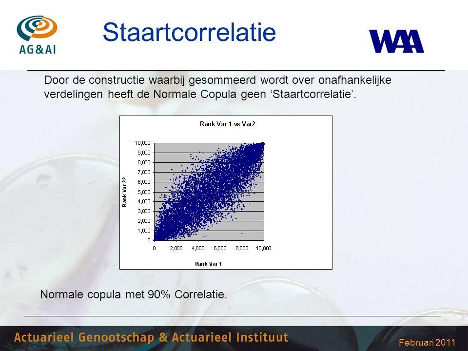 Februari 2011 Staartcorrelatie Normale copula met 90% Correlatie. Door de constructie waarbij gesommeerd wordt over onafhankelijke verdelingen heeft d