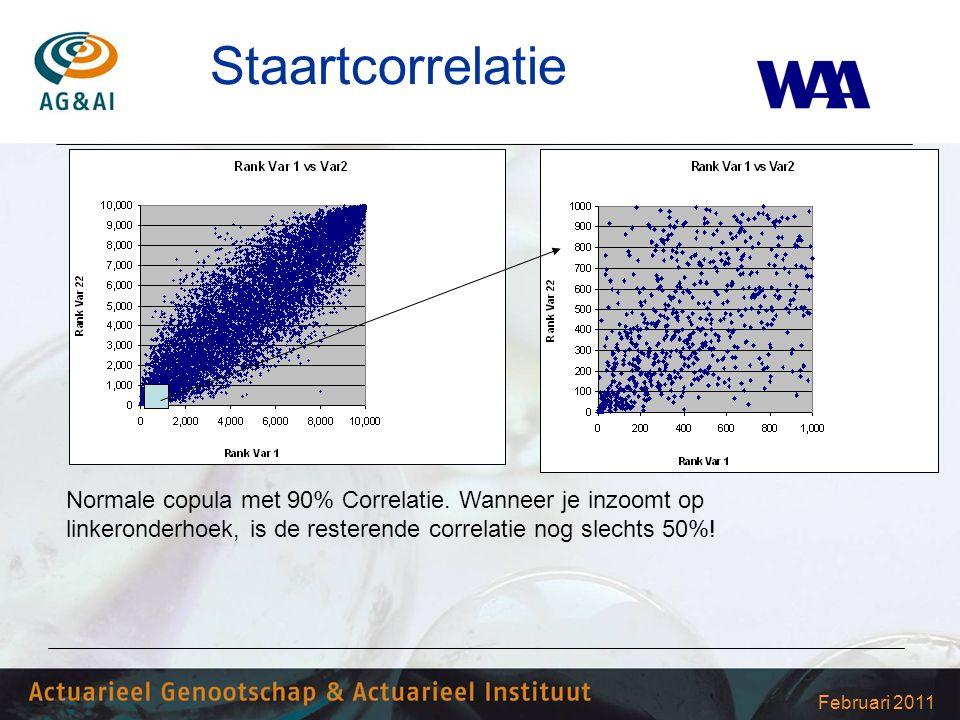 Februari 2011 Staartcorrelatie Normale copula met 90% Correlatie. Wanneer je inzoomt op linkeronderhoek, is de resterende correlatie nog slechts 50%!