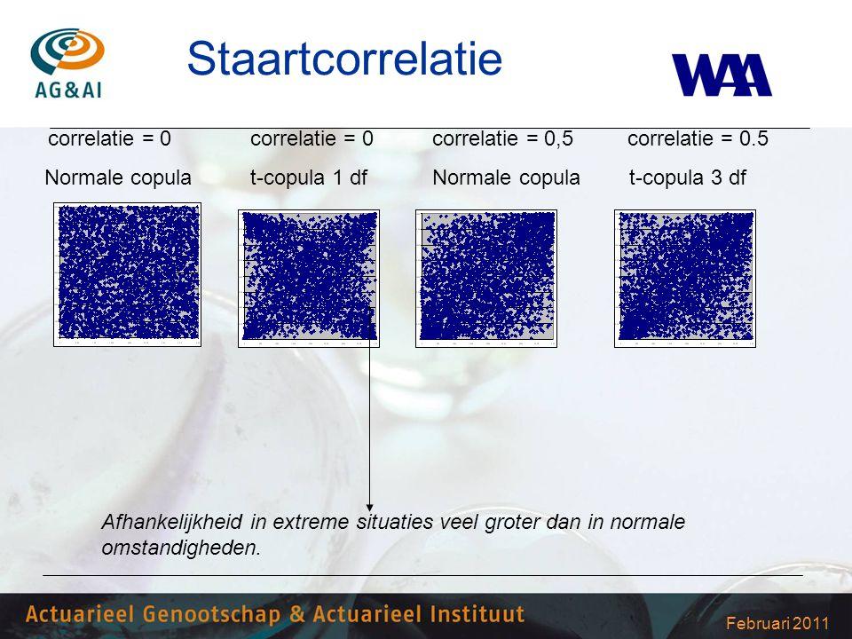 Februari 2011 Staartcorrelatie correlatie = 0 correlatie = 0 correlatie = 0,5 correlatie = 0.5 Normale copula t-copula 1 df Normale copula t-copula 3 df Afhankelijkheid in extreme situaties veel groter dan in normale omstandigheden.