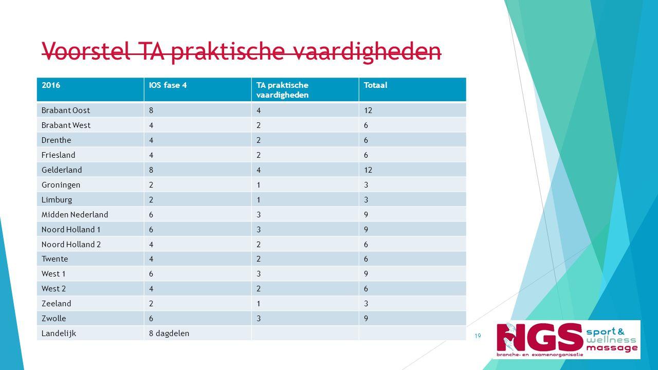 Voorstel TA praktische vaardigheden Kwaliteitsbeleid NGS (april 2015)19 2016IOS fase 4TA praktische vaardigheden Totaal Brabant Oost8412 Brabant West4