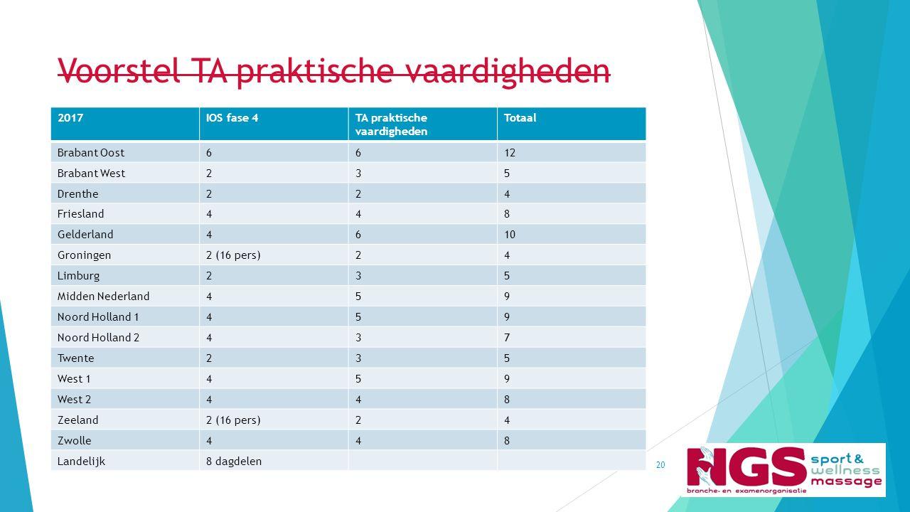 Voorstel TA praktische vaardigheden Kwaliteitsbeleid NGS (april 2015)20 2017IOS fase 4TA praktische vaardigheden Totaal Brabant Oost6612 Brabant West2