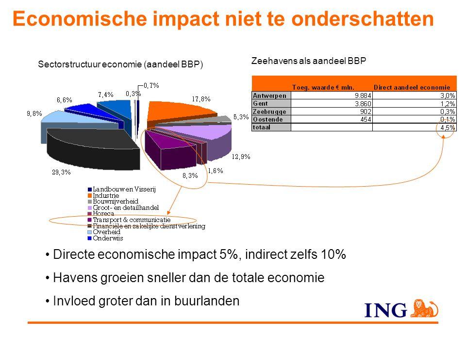 Economische impact niet te onderschatten Sectorstructuur economie (aandeel BBP) Zeehavens als aandeel BBP Directe economische impact 5%, indirect zelfs 10% Havens groeien sneller dan de totale economie Invloed groter dan in buurlanden