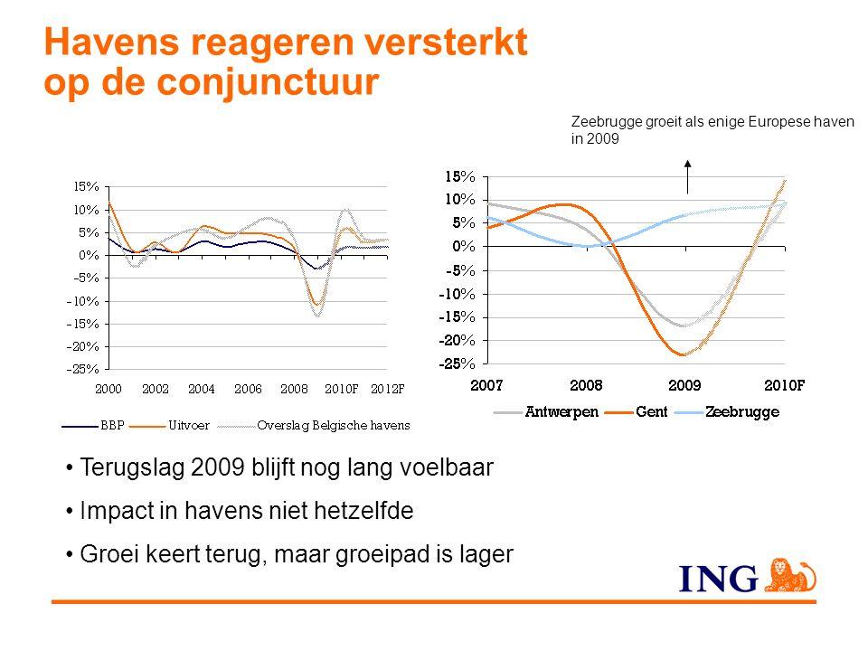 Havens reageren versterkt op de conjunctuur Terugslag 2009 blijft nog lang voelbaar Impact in havens niet hetzelfde Groei keert terug, maar groeipad is lager Zeebrugge groeit als enige Europese haven in 2009
