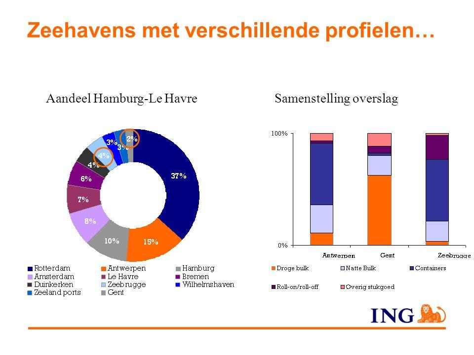 Zeehavens met verschillende profielen… Aandeel Hamburg-Le HavreSamenstelling overslag