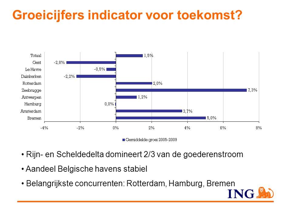 Groeicijfers indicator voor toekomst.