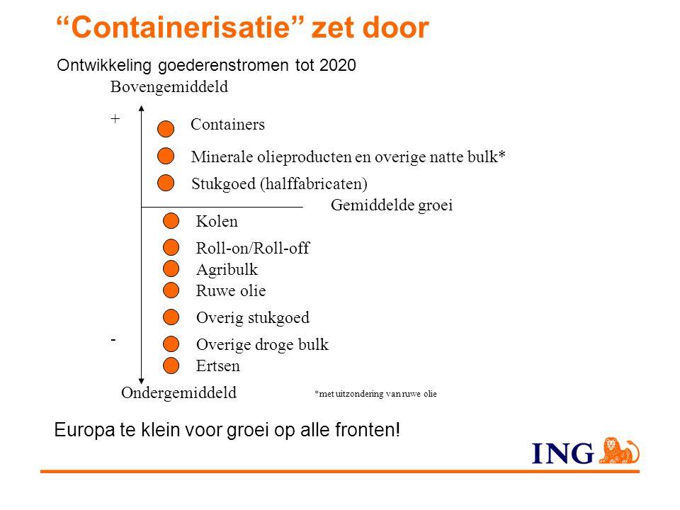 Containerisatie zet door Europa te klein voor groei op alle fronten.