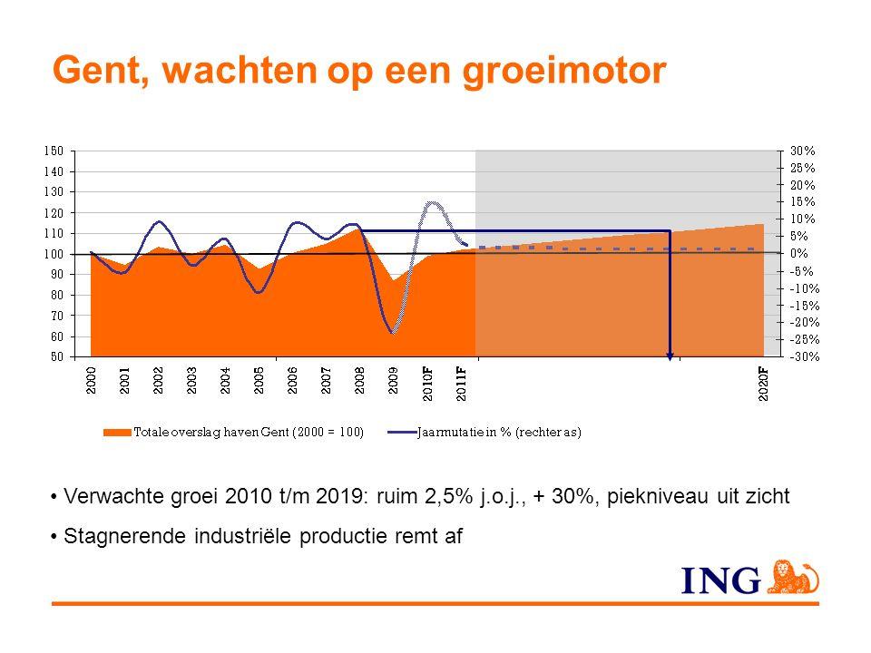 Gent, wachten op een groeimotor Verwachte groei 2010 t/m 2019: ruim 2,5% j.o.j., + 30%, piekniveau uit zicht Stagnerende industriële productie remt af
