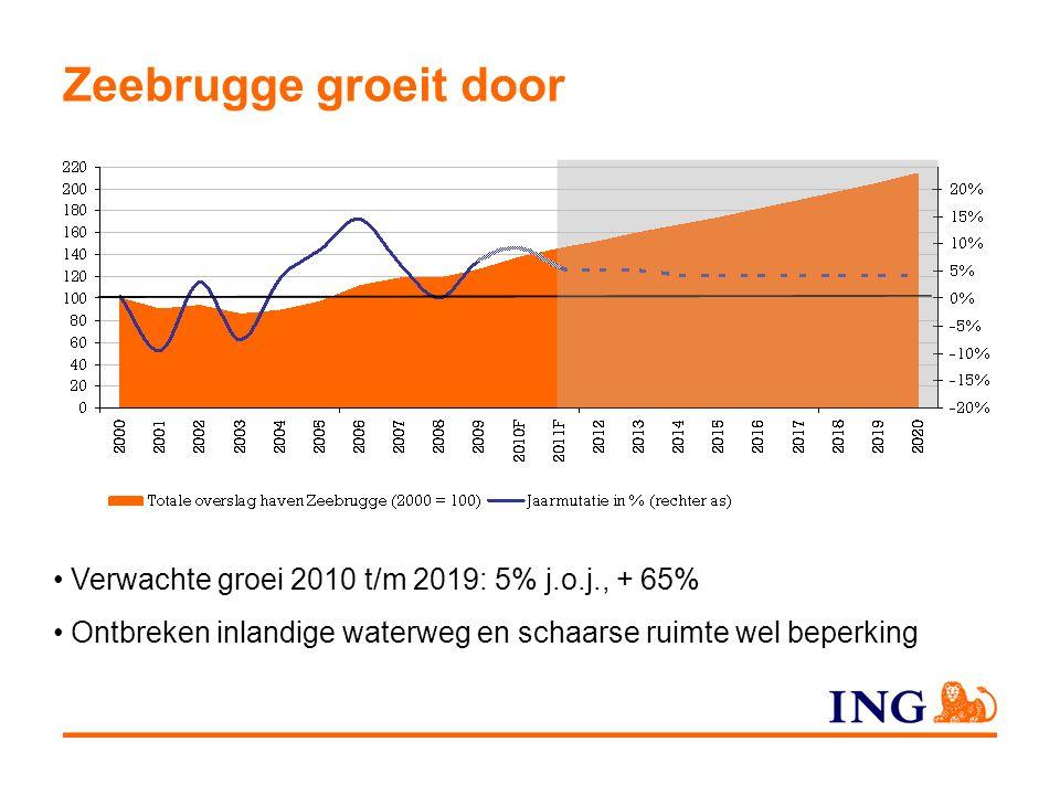 Zeebrugge groeit door Verwachte groei 2010 t/m 2019: 5% j.o.j., + 65% Ontbreken inlandige waterweg en schaarse ruimte wel beperking