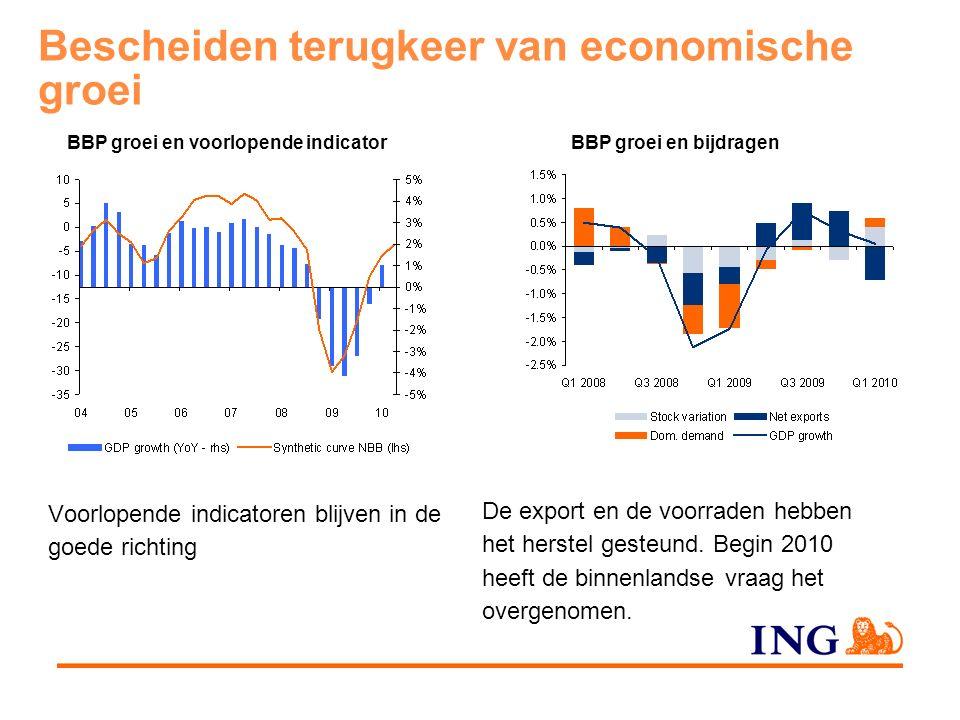 Bescheiden terugkeer van economische groei Voorlopende indicatoren blijven in de goede richting BBP groei en voorlopende indicatorBBP groei en bijdragen De export en de voorraden hebben het herstel gesteund.
